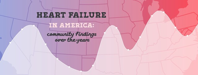 Heart Failure in America, Community Findings Over the Years.